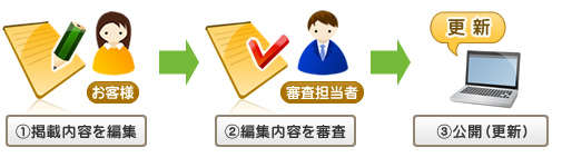 江東区の街ガイド情報なら|ご登録の流れ